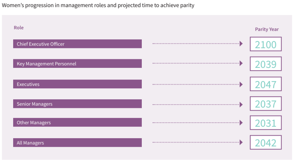 <em>(Source: Gender Equity Insights 2019: Breaking through the Glass Ceiling)</em>