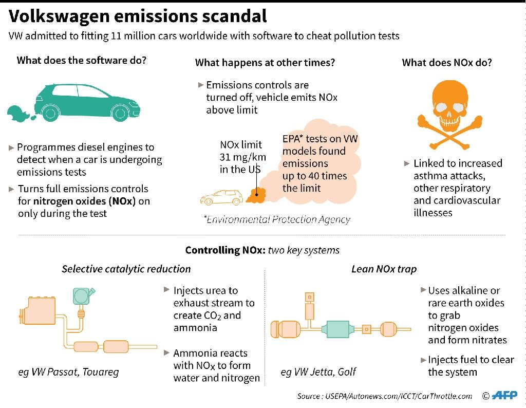 Volkswagen emissions scandal (AFP Photo/)