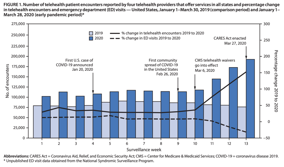 Telehealth use has increased sharply over the past year. (Chart: CDC)