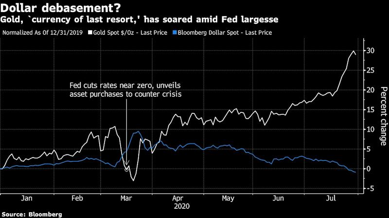 Markets Can't Stop Thinking About Fed Not Thinking About Hiking