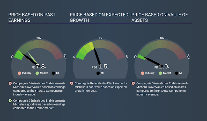 ENXTPA:ML Price Estimation Relative to Market, March 15th 2020