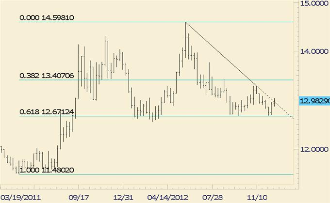 FOREX Trading: USD/JPY Ending Year at Channel and Fibonacci
