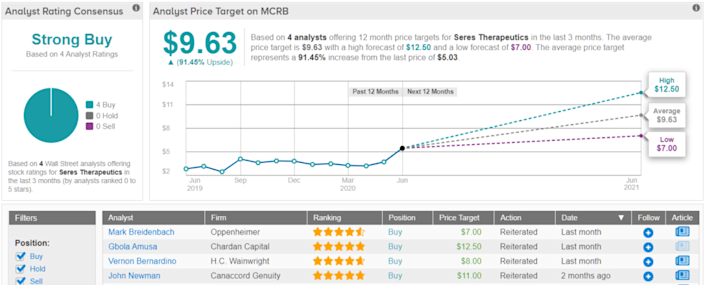3 Biotech Stocks Under $5 With 100%-Plus Upside Potential