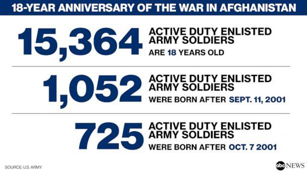PHOTO: 18-year anniversary of the war in Afghanistan (US Army)