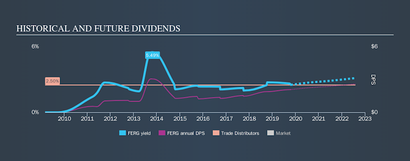 LSE:FERG Historical Dividend Yield, October 20th 2019