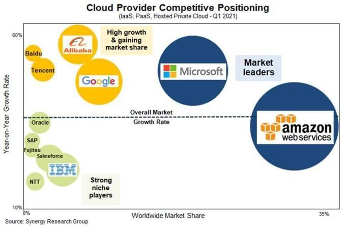Synergy Research cloud infrastructure bubble map for Q1 2021. AWS is leader, followed by Microsoft and Google.