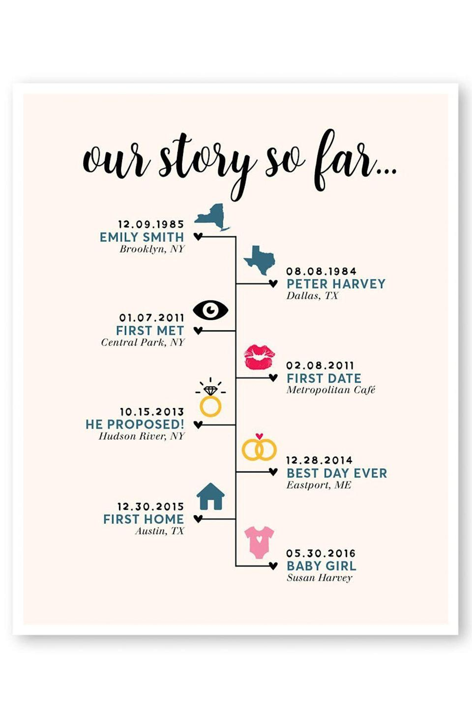 """<p><strong>PuffPaperCo</strong></p><p>etsy.com</p><p><strong>$25.00</strong></p><p><a href=""""https://go.redirectingat.com?id=74968X1596630&url=https%3A%2F%2Fwww.etsy.com%2Flisting%2F627891197%2Four-story-so-far-timeline-2-year&sref=https%3A%2F%2Fwww.seventeen.com%2Flove%2Fdating-advice%2Fg30107520%2Fone-year-anniversary-gifts-for-him-boyfriend%2F"""" rel=""""nofollow noopener"""" target=""""_blank"""" data-ylk=""""slk:Shop Now"""" class=""""link rapid-noclick-resp"""">Shop Now</a></p><p>Celebrate all of your big moments thus far with this adorable custom poster. Yeah, your version prob won't have weddings and babies, but it can have big moments like your first kiss, first date, and prom!</p>"""