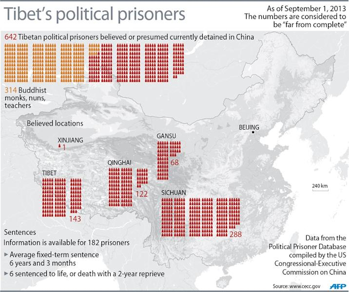 Graphic on Tibetan political detentions and imprisonments (AFP Photo/)