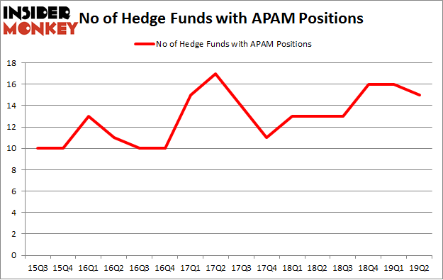 No of Hedge Funds with APAM Positions