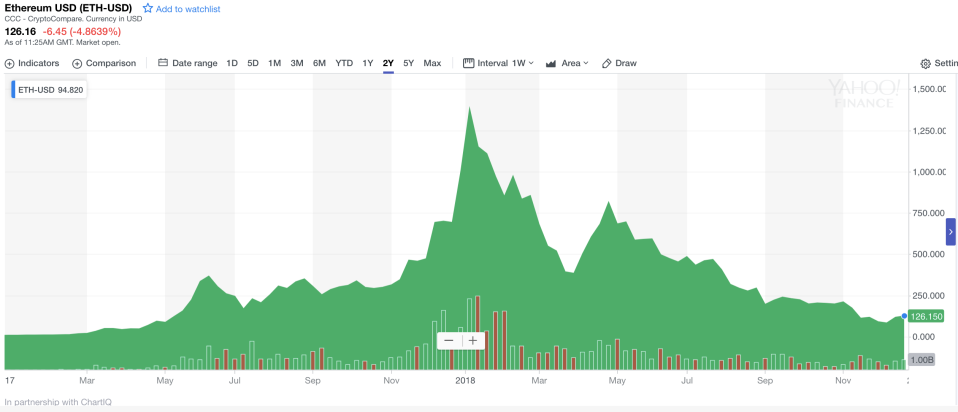 Crashing back down to earth: Ethereum spiked in value in 2017, before crashing in 2018. Photo: Yahoo Finance UK