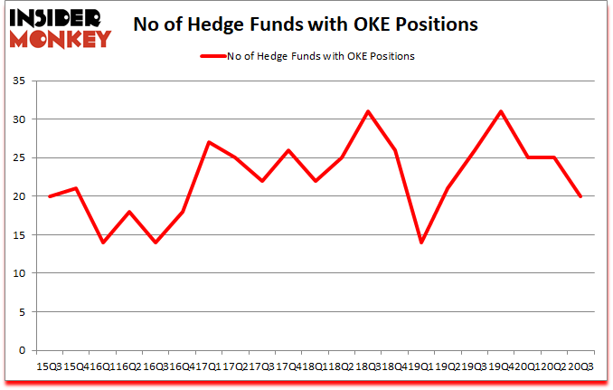 Is OKE A Good Stock To Buy?