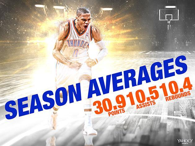 """<a class=""""link rapid-noclick-resp"""" href=""""/nba/players/4390/"""" data-ylk=""""slk:Russell Westbrook"""">Russell Westbrook</a>, through 35 games. (Yahoo Sports illustration)"""