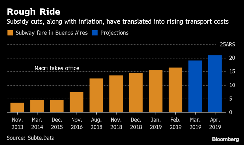 Policy Clash Makes Argentina Own Worst Enemy on Inflation