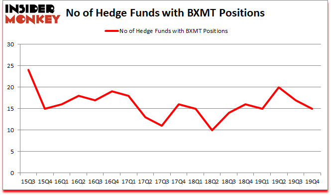 Is BXMT A Good Stock To Buy?