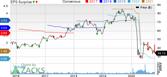 Hexcel Corporation Price, Consensus and EPS Surprise