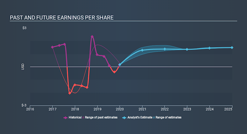 NasdaqGS:SPTN Past and Future Earnings, March 21st 2020
