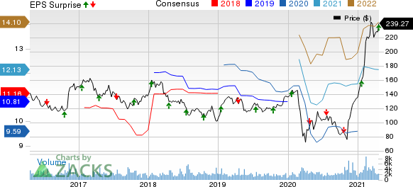 Signature Bank Price, Consensus and EPS Surprise