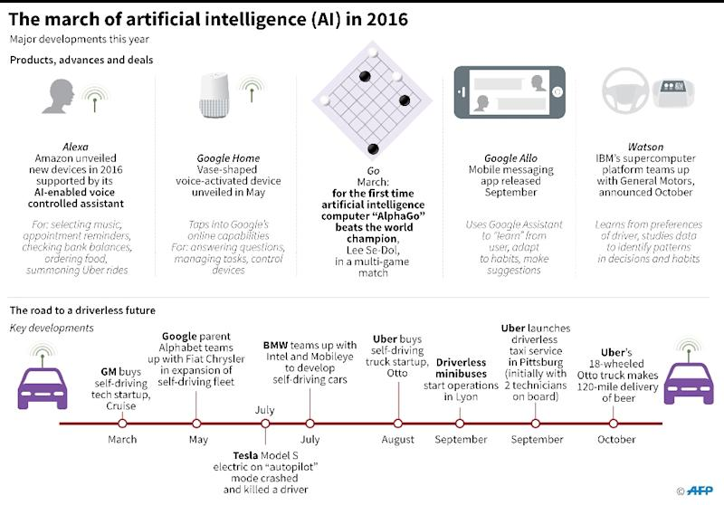 Graphic on major developments in artificial intelligence this year (AFP Photo/John Saeki, Laurence Chu)