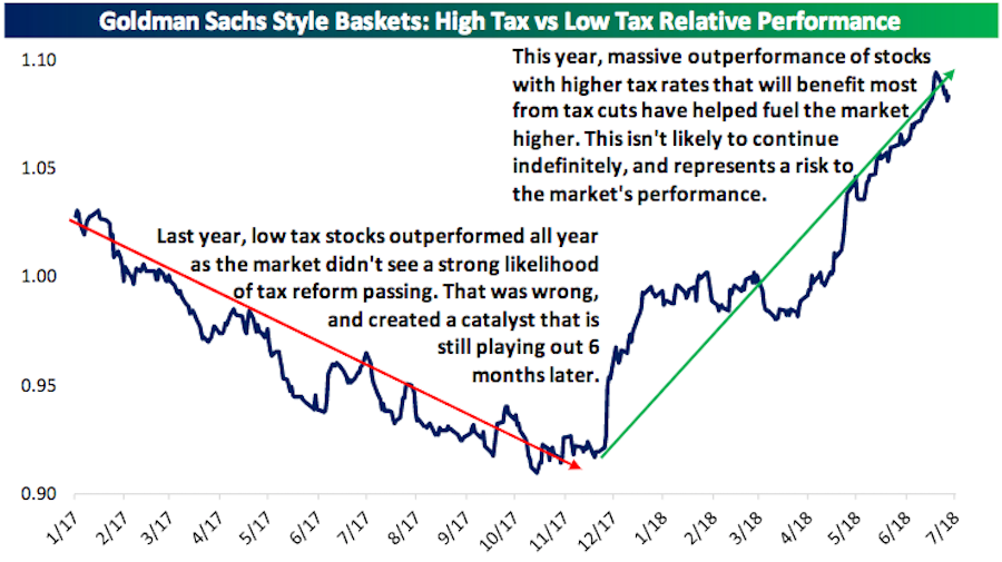 Tax cuts have been a major catalyst for the market this year after investors doubted that Congress would get anything done last year. (Source: Bespoke Investment Group)