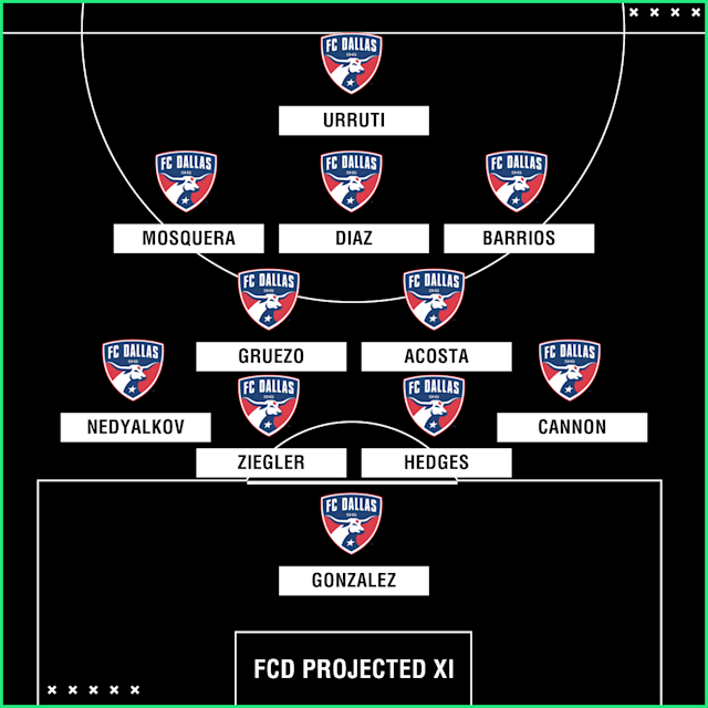 After missing the playoffs in 2017, FC Dallas hopes additions at the back and on the wing get it back in the MLS Cup hunt