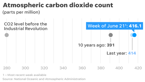 Carbon dioxide concentrations continue to rise.
