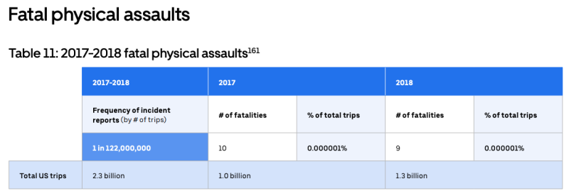 (Source: Uber Safety Report 2017-18)