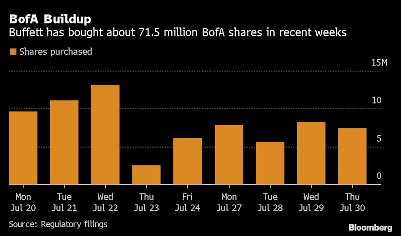 Buffett Purchased at Least $1.7 Billion of BofA Stock This Month
