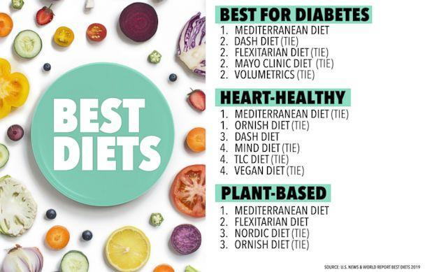 Nordic diet makes its way on best diets for 2019 list: What