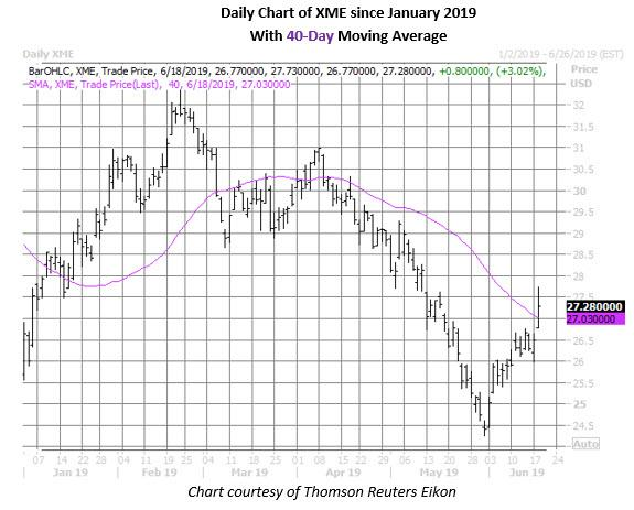 xme daily chart june 18