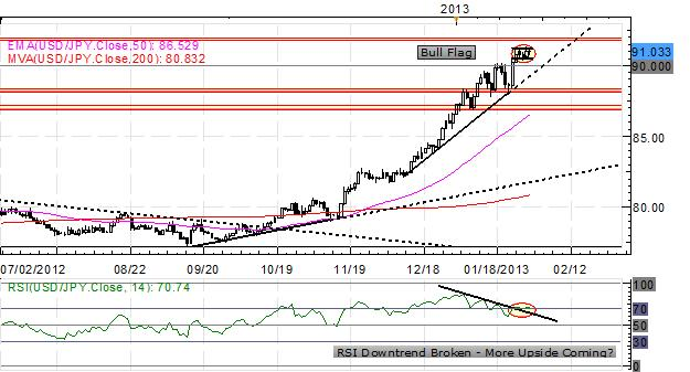 Forex_US_Dollar_Consolidates_After_GDP_Fed_NFPs_Tomorrow_body_x0000_i1029.png, Forex: US Dollar Consolidates After GDP, Fed - NFPs Tomorrow