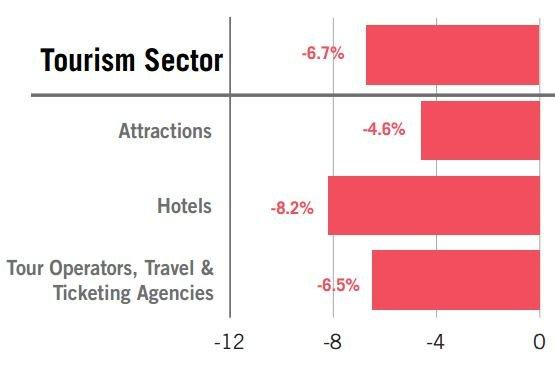 Tourism sector fails to satisfy travelers