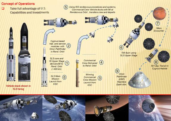 This image from an Inspiration Mars fact sheet shows the nonprofit space exploration group's vision for its planned two-person Mars flyby mission, which it hopes to launch between 2017 and 2018.