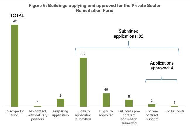 <strong>Latest government figures on its&nbsp;Private Sector Remediation Fund.</strong> (Photo: MHCLG)
