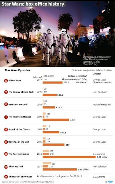 Factfile on the Star Wars franchise, including ticket sales for all films (AFP Photo/Gal ROMA)