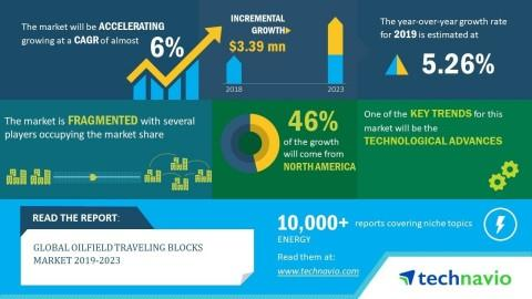 Global Oilfield Traveling Blocks Market 2019-2023 | 6% CAGR Projection Over the Next Five Years | Technavio