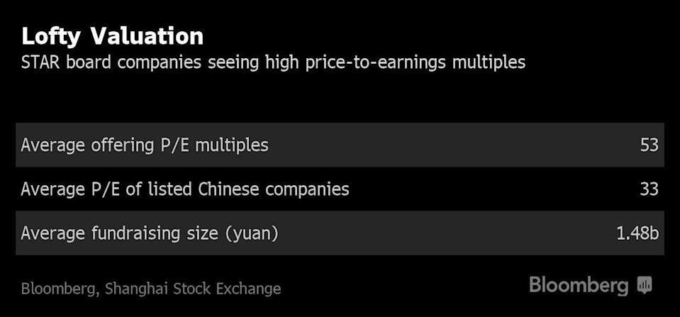 """(Bloomberg) -- They propelled a little-known semiconductor manufacturer to a 521% surge, traded a mid-sized railway company 13 times more feverishly than the world's largest bank and valued a chipmaking-gear producer at an eye-watering 730 times earnings.Chinese investors greeted the opening of the country's Nasdaq-style equity market with a frenzied burst of trading on Monday, driving gains in all 25 companies that made their debut. The stocks jumped an average 140% at the close in Shanghai, even as most slipped from their intraday highs. About 48.5 billion yuan ($7.1 billion) of shares changed hands on the so-called Star board, or about 13% of turnover in the rest of the market.The new venue is China's latest attempt to avoid losing the next Alibaba Group Holding Ltd. or Tencent Holdings Ltd. to exchanges in New York or Hong Kong. Endorsement from top officials helped generate such enthusiasm that firms raised a combined $5.4 billion, about 20% more than planned. Demand from retail investors has outstripped supply by an average 1,800 times, even as some analysts voiced concern over lofty valuations.""""Gains were much stronger than expected, either due to unreasonable IPO pricing or speculative trading,"""" said Zhu Junchun, a Shanghai-based analyst with Lianxun Securities Co. """"It's going to be a liquidity game in the first half year or one year of trading. Judging by the trading activity and gains on the board, it's definitely a success.""""The board is also a testing ground for regulators, who have waived rules on valuations and debut-day price limits for the first time since 2014. The venue is the only one in China to welcome companies that have yet to make a profit, as well as shares with unequal voting rights. The Shanghai stock exchange will create an index tracking the firms about two weeks after the 30th listing starts trading.Shares on the Star board have no daily price limits for the first five trading days, followed by a 20% cap in either direction. To limit vol"""
