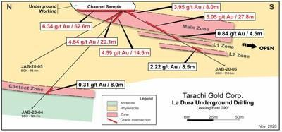 La Dura Mine Cross Section (CNW Group/Tarachi Gold Corp.)