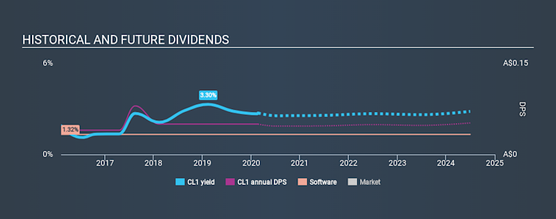 ASX:CL1 Historical Dividend Yield, February 22nd 2020