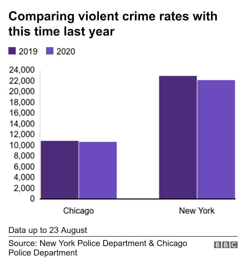 Comparing violent crime rates with this time last year. . Data up to 26 July.
