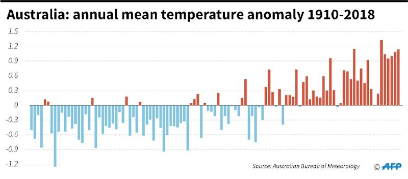 Graphic of annual mean temperature anomalies from 1910 to 2018. (AFP Photo/Jonathan WALTER)