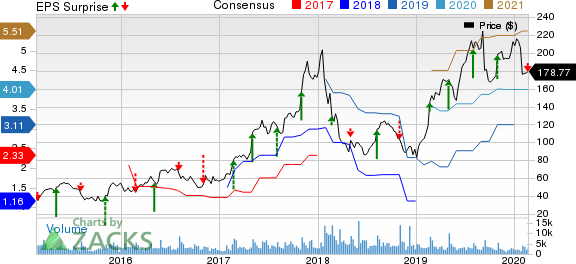 Universal Display Corporation Price, Consensus and EPS Surprise