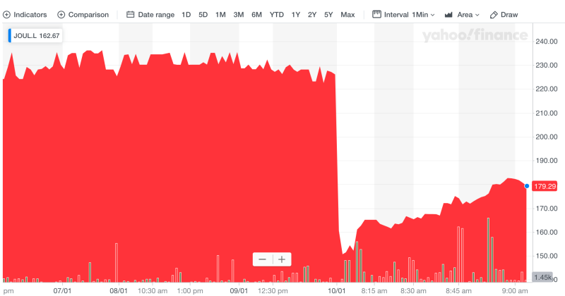 Joules's share price crashed after the profit warning. Photo: Yahoo Finance UK