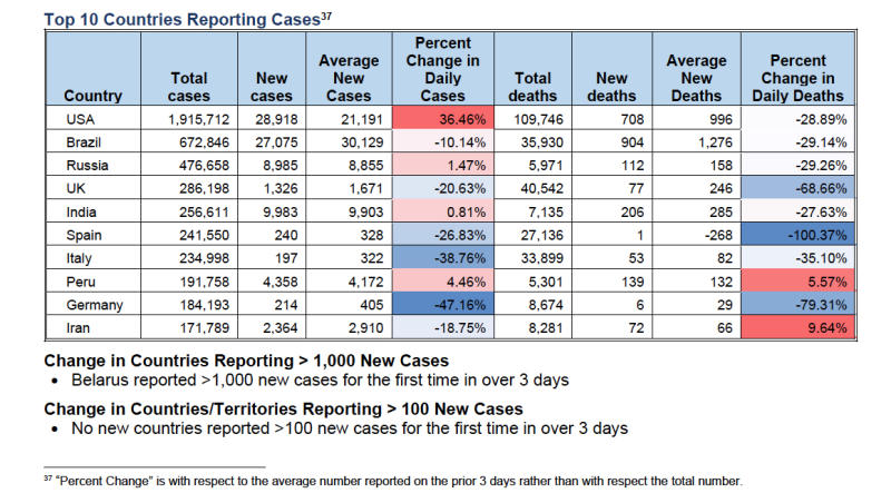 Top 10 Countries Reporting Cases, June 9 Centers for Disease Control and Prevention document (CDC)