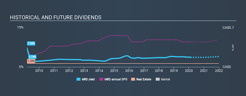 TSX:MRD Historical Dividend Yield, February 6th 2020