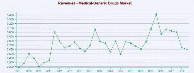 Generic-Drugs Stock Outlook: No Respite from Pricing Issues