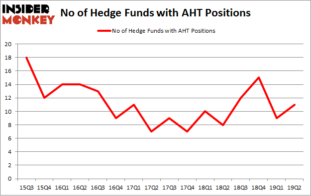 No of Hedge Funds with AHT Positions