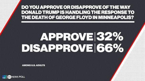 Do you approve or disapprove of the way Donald Trump is handling the response to the death of George Floyd in Minneapolis? (ABC News/Ipsos Poll)