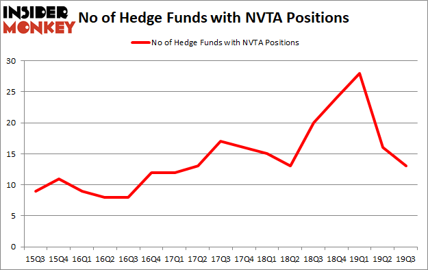 Is NVTA A Good Stock To Buy?