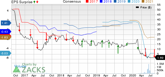 Hertz Global Holdings, Inc Price, Consensus and EPS Surprise