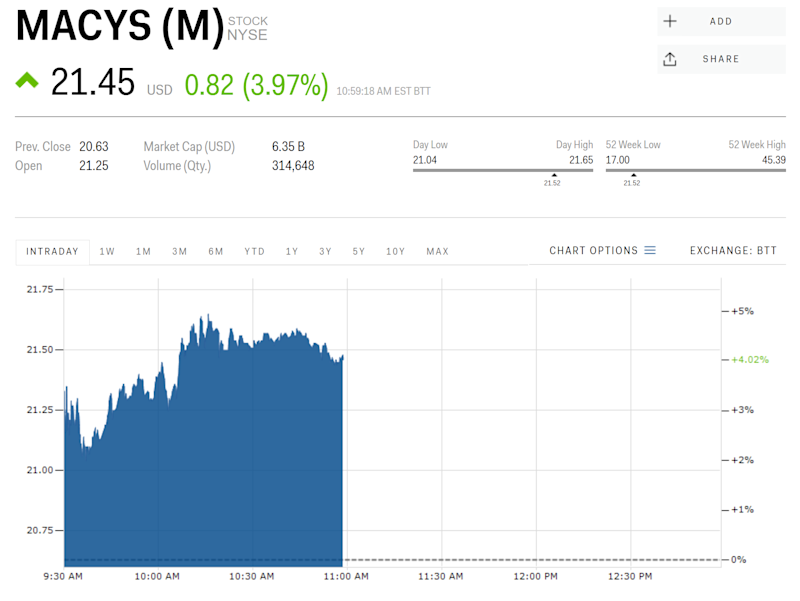 Macys Is Luring Online Shoppers And Its Stock Is Winning Black